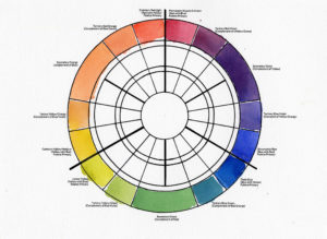 Advanced Color Wheel -Creating Neutralized Colors With Complements
